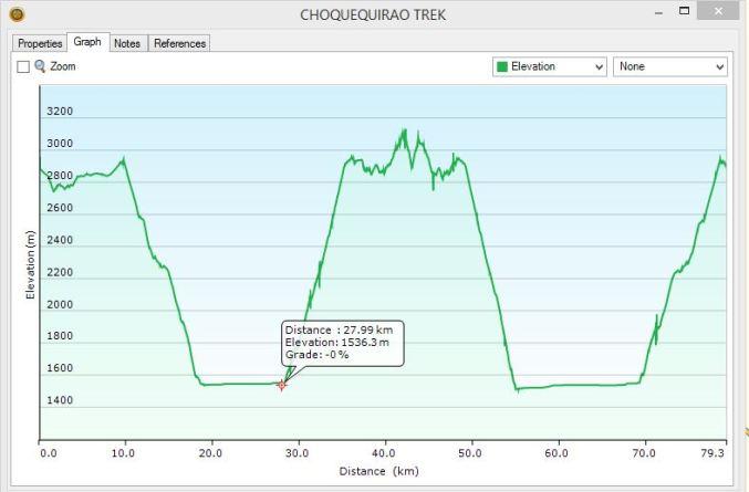 GPS elevation chart